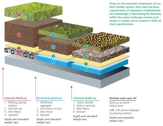 Roof Garden Systems Eco Roof Green Roof Systems
