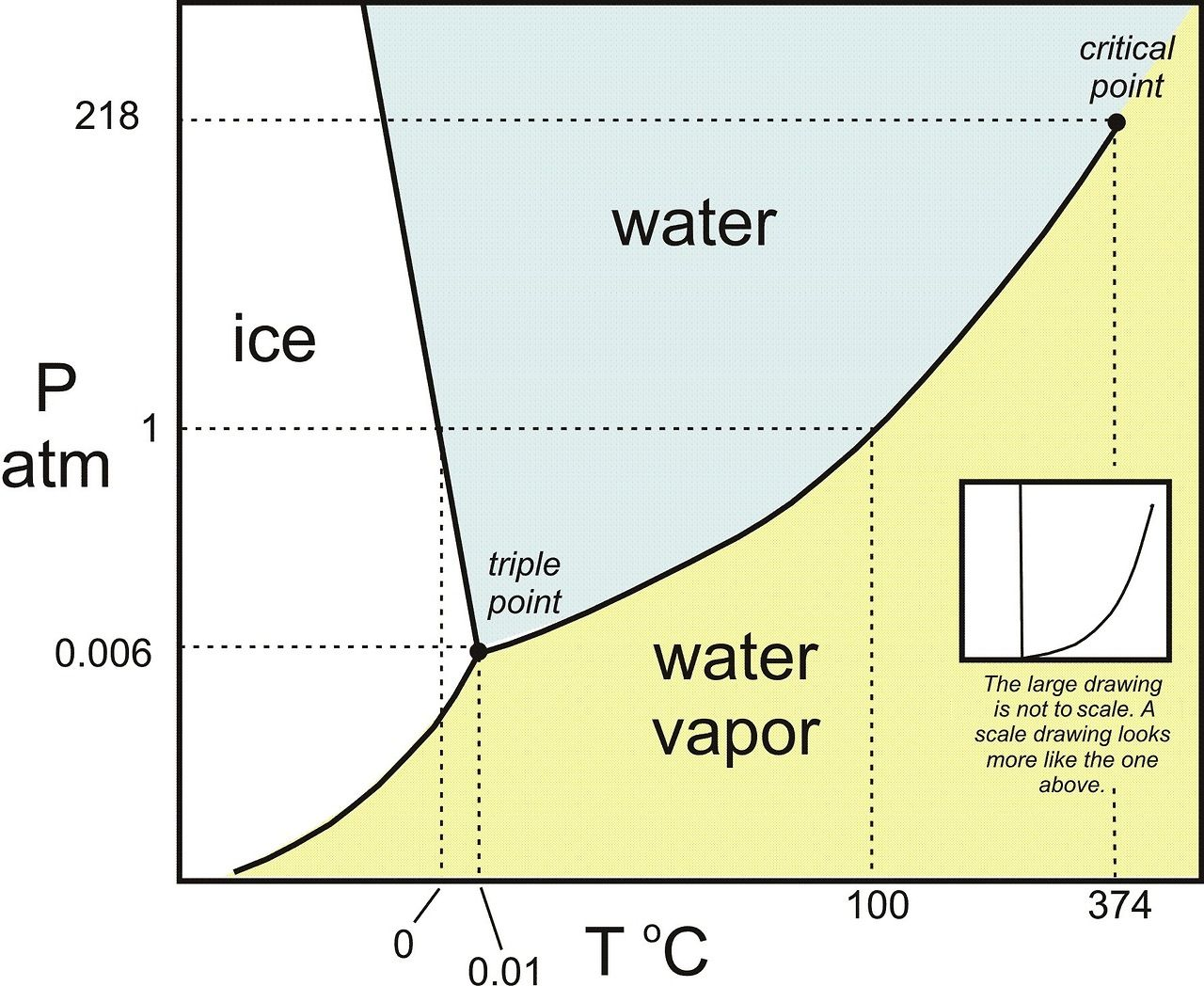 Phase diagram for water the triple point is the point at which phase diagram for water the triple point is the point at which the three phases pooptronica