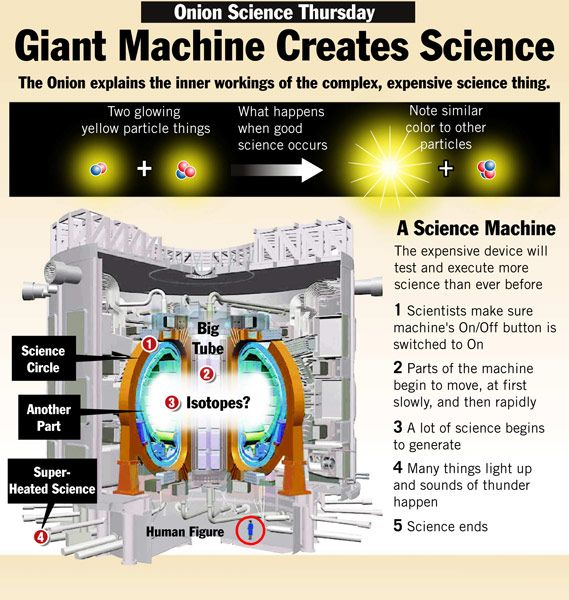 Science Physics Methods: Science, Scientific Method Experiments