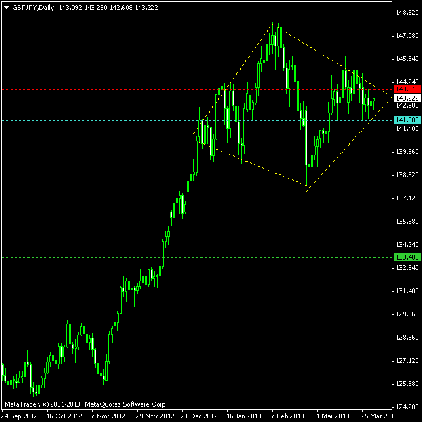 Diamond Top Pattern On The Daily Chart Of GbpJpy Currency Pair