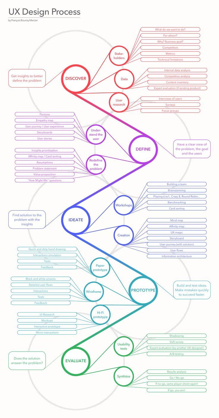 UX Design Process Poster