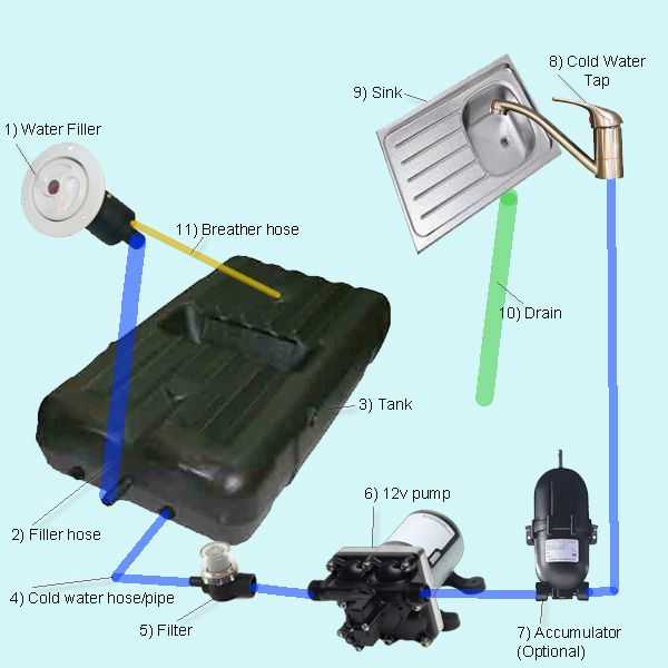 a4127c9de0a3ade09e80a0f3788f4785 rv plumbing system google search camping hacks pinterest 12 volt water pump wiring diagram at gsmx.co