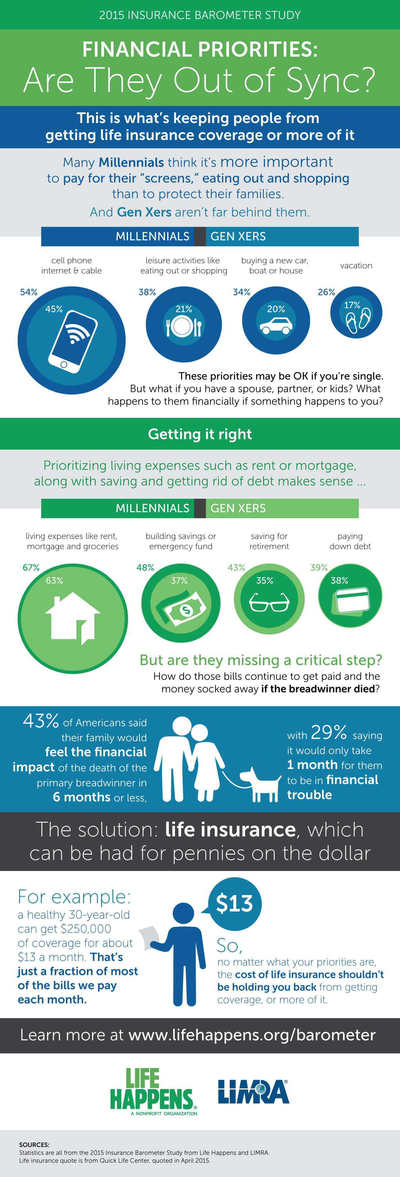 Are your financial priorities out of sync life and