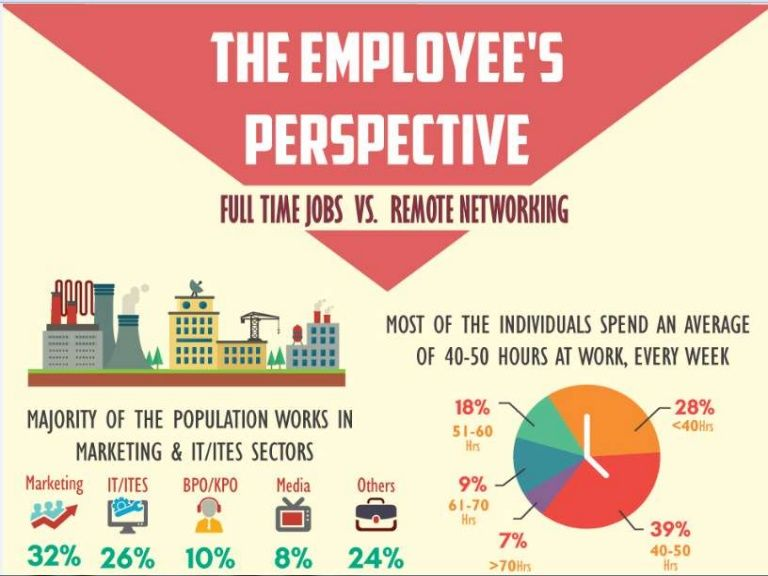 Full time jobs vs remote working Online survey tools