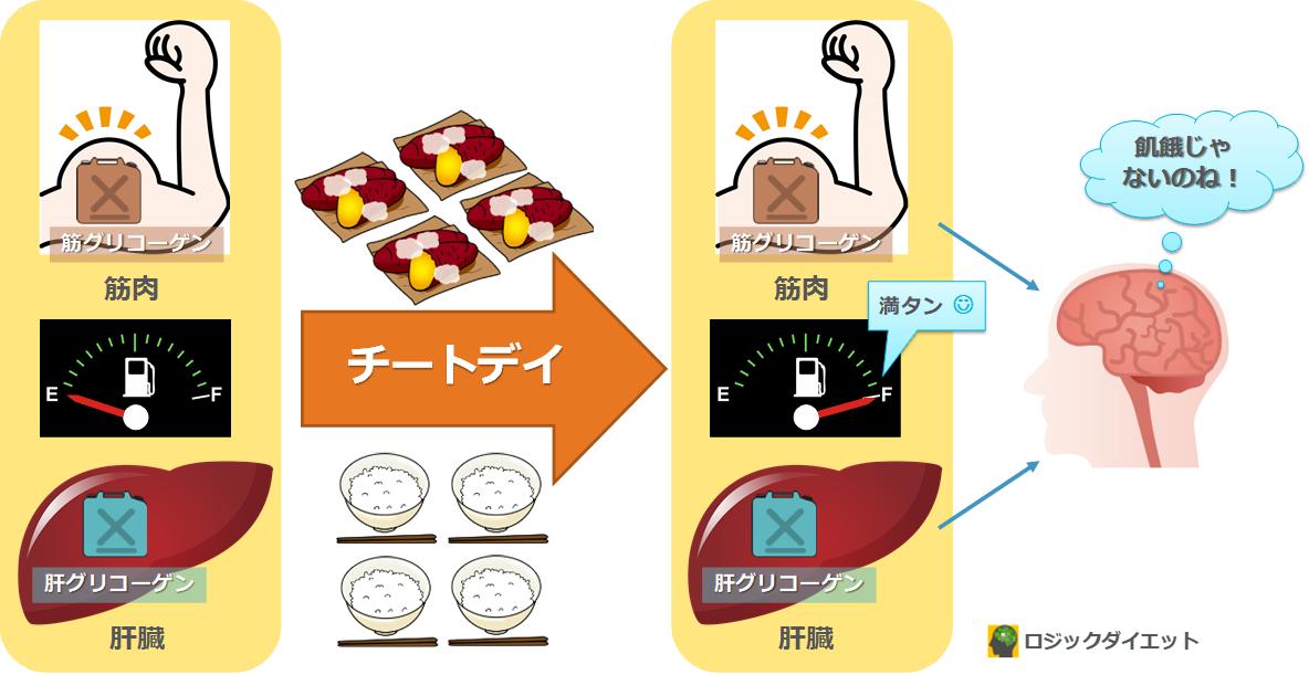 ダイエット中の チートデイ 失敗しない手順とコツ 令和最新版 ロジックダイエット チートデイ ダイエット グリコーゲン