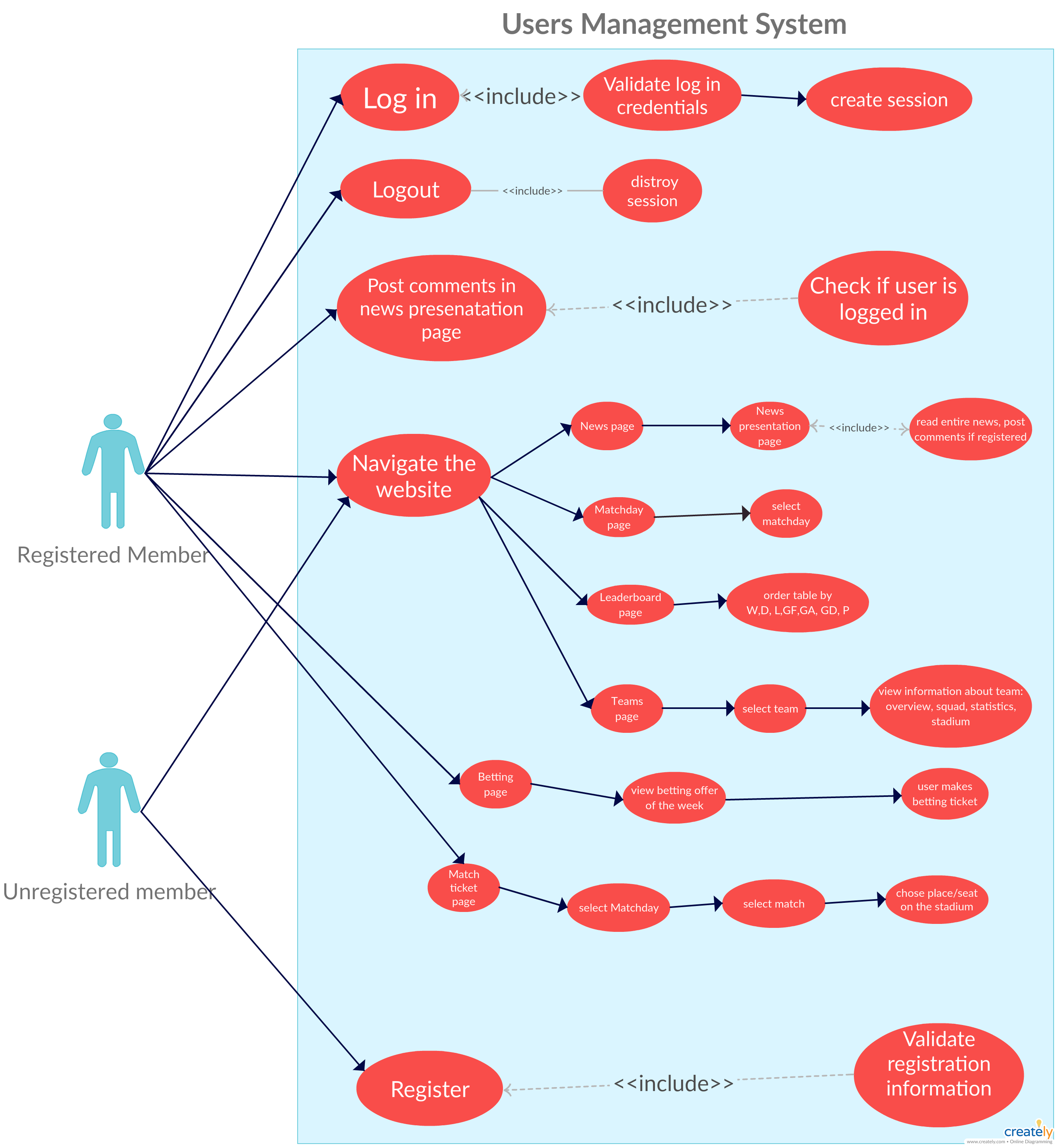 Use Case Diagram of Users Management System - This diagram ...