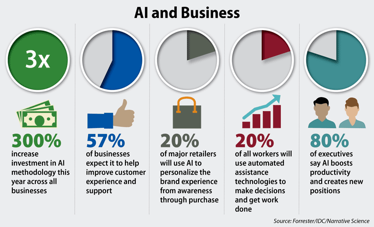 Artificial Intelligence In Business Using Ai In Your Company