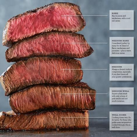 explanation of steak doneness, though ours came cooked ... |Restuarant Steak Doneness Chart