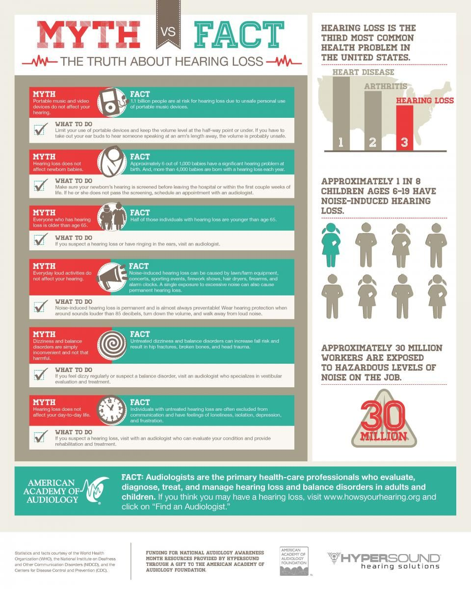 National Audiology Awareness Month Poster Hearing health