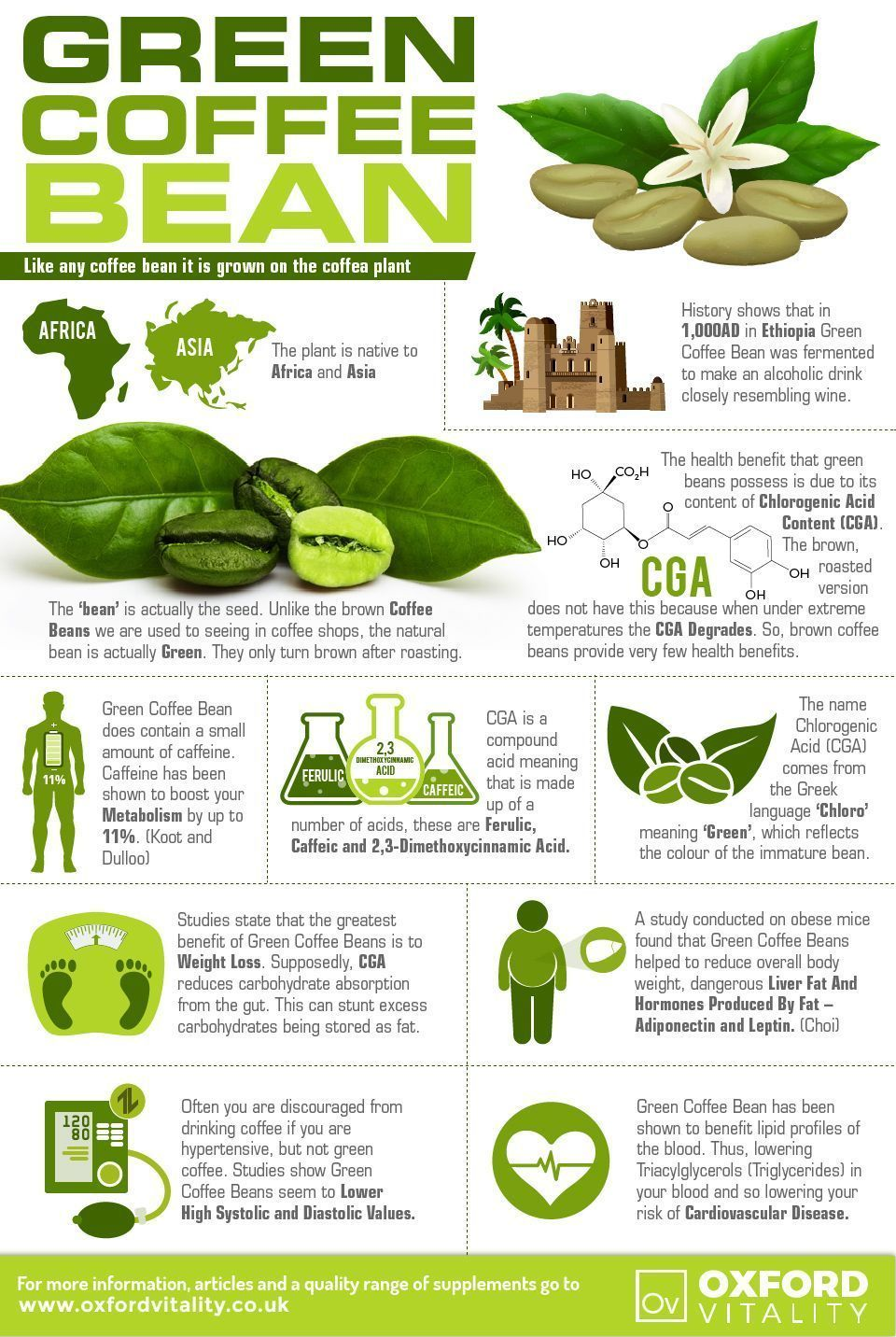 Pin by David kane on Health Green coffee bean, Green