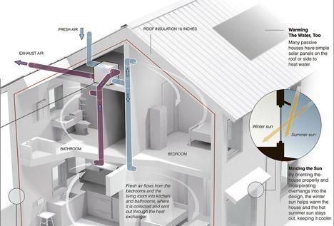 10 Smart Passive Homes Passive House Design Passive House Passive Design