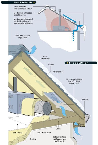 How To Prevent Ice Dams And What To Do If You Get Them Ice Dams Building A House