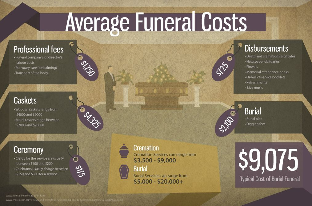 Infographic Average Funeral Costs Funeral Costs Life