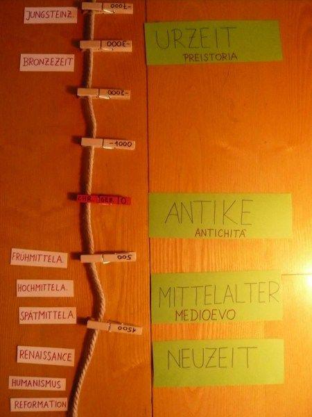 Time for a Timeline   Timeline   Pinterest   Schule, Geschichte und ...