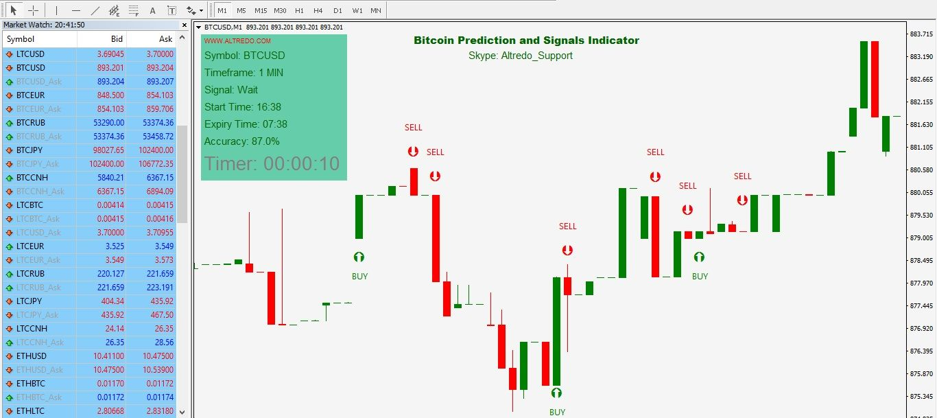 Neural Networks Bitcoin Prediction Indicator For Metatrader 90