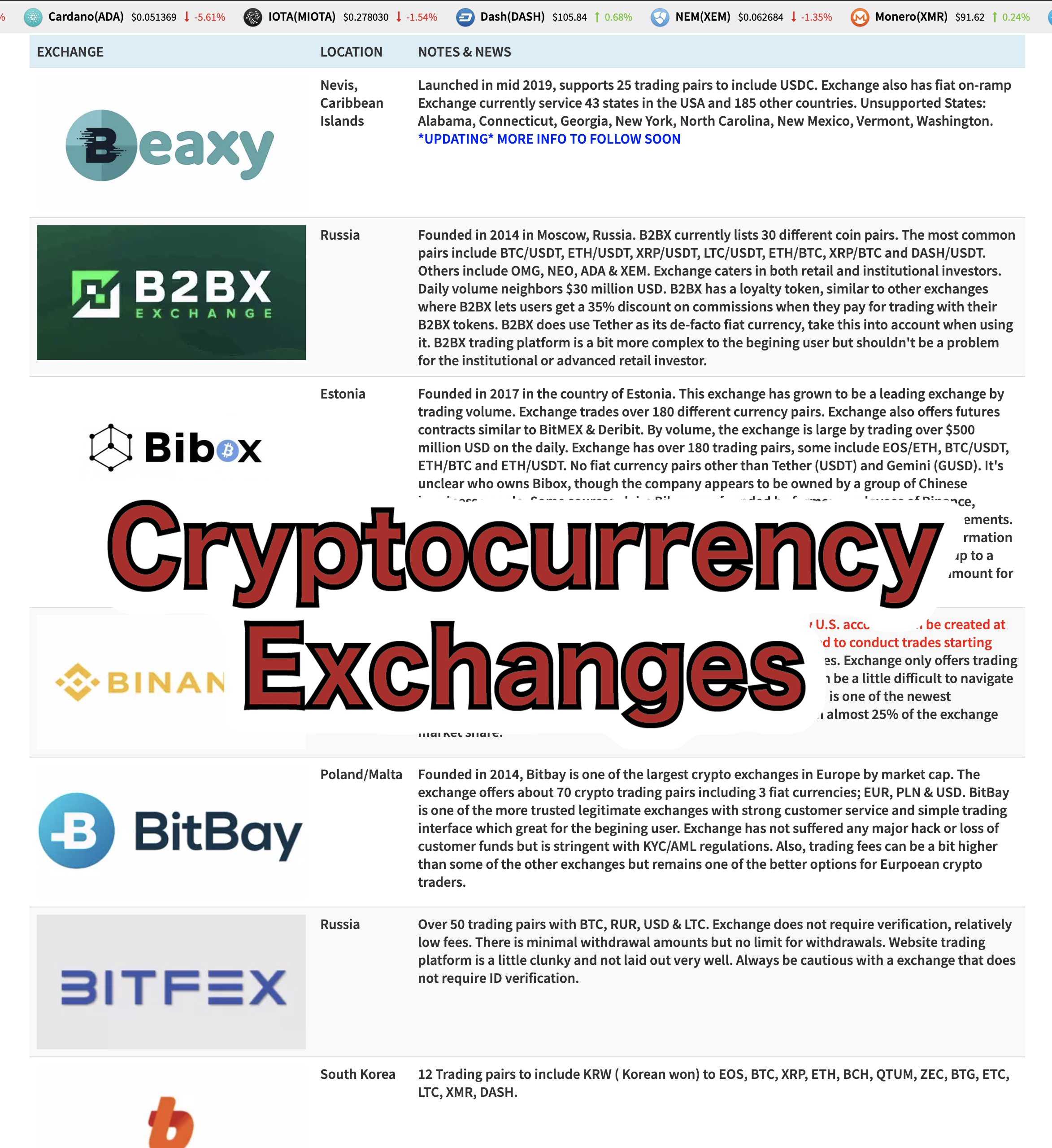 new cryptocurrency exchange listings