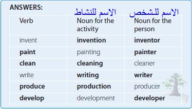 شرح قاعدة Word Formation منهج Flying High 2 للصف الأول ثانوي الفصل الدراسي الثاني Word Formation Linguistics Nouns