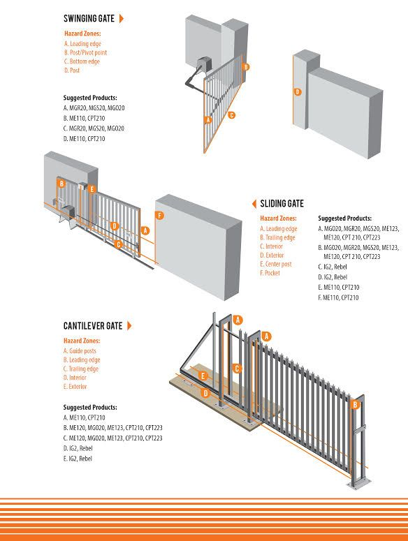 Pin By Miller Edge Inc On Motorized Gate Safety Gate