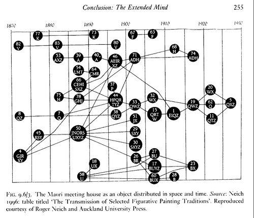 Great Diagrams In Anthropology  Linguistics   U0026 Social