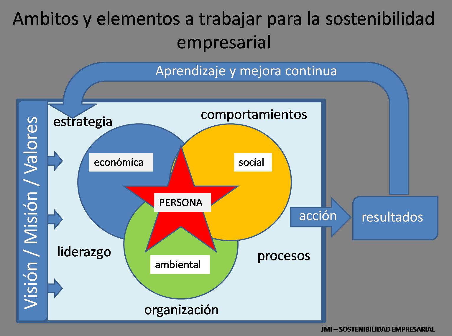 A trabajar para la Sostenibilidad del Proyecto  Empresarial