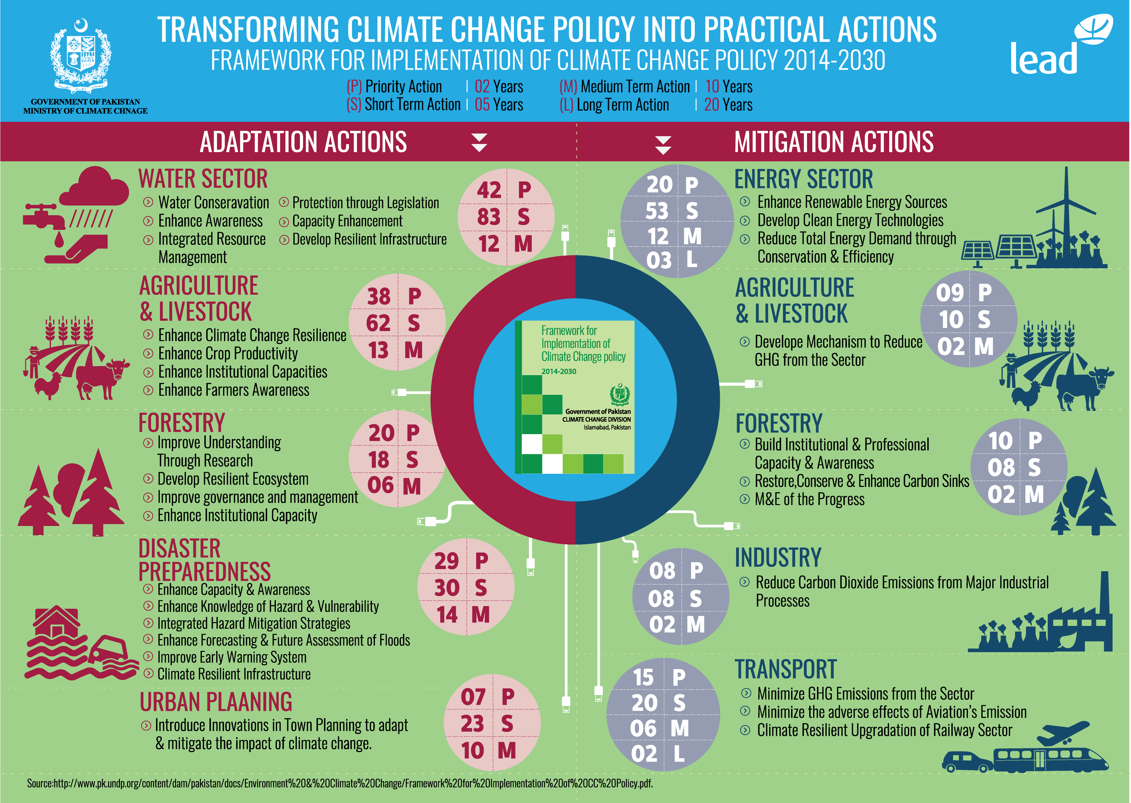 Tackling Climate Change Individual Actions And Policy Priorities According To The Top Thought Leaders Acro Climate Change Policy Climate Change Climate Policy