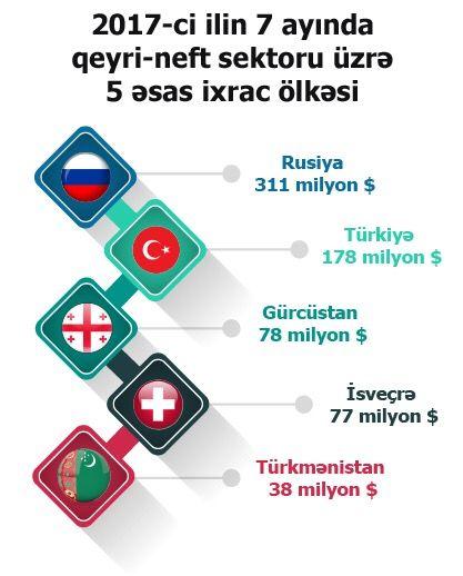 Pin By Center For Analysis Of Economi On Azexporta 7 Ayda 53 Olkədən 264milyon Abs Dollari Ixrac Sifarisi Daxil Olub Abs Shopping