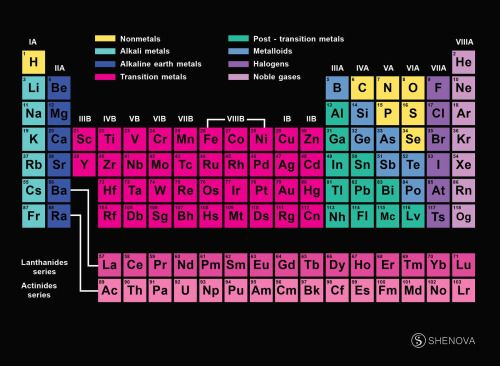Four newest elements on periodic table get names Periodic table - new tabla periodica actualizada 2017 con nombres