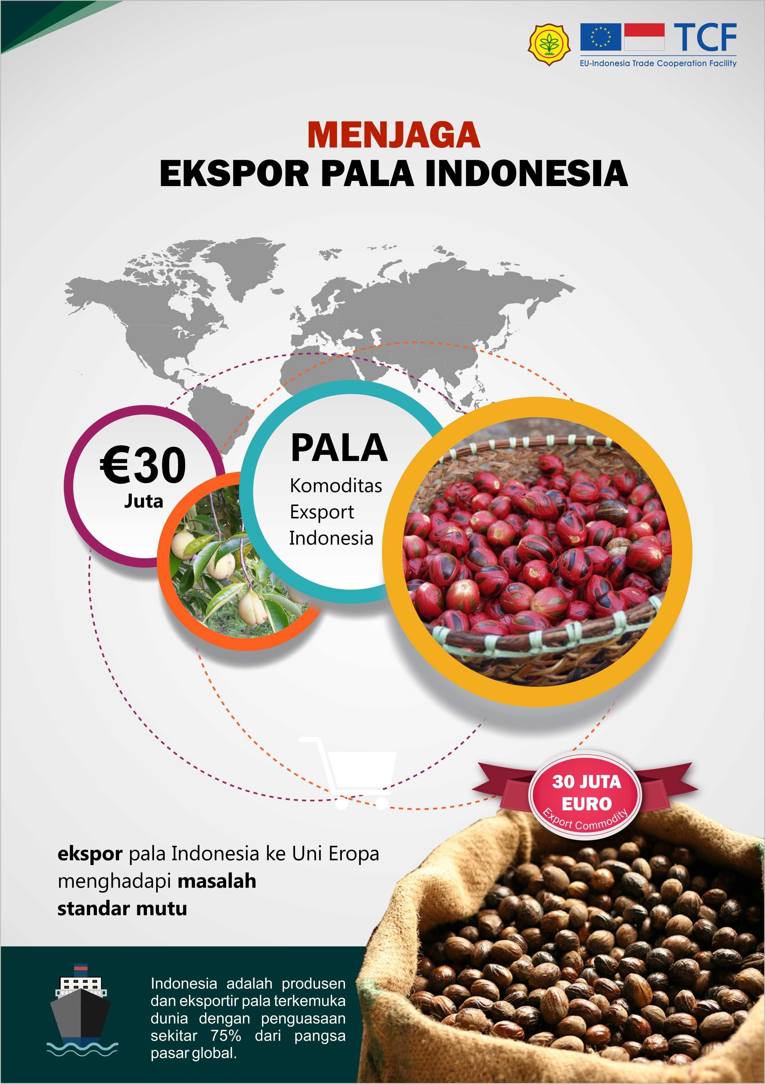 Poster pala indonesia Masakan, Indonesia