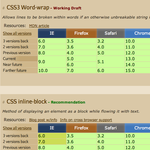 When can I use… Compatibility tables for support of HTML5, CSS3, SVG