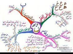 الخريطة الذهنية احكام التجويد 1 Islamic Kids Activities Muslim Kids Activities Islam For Kids