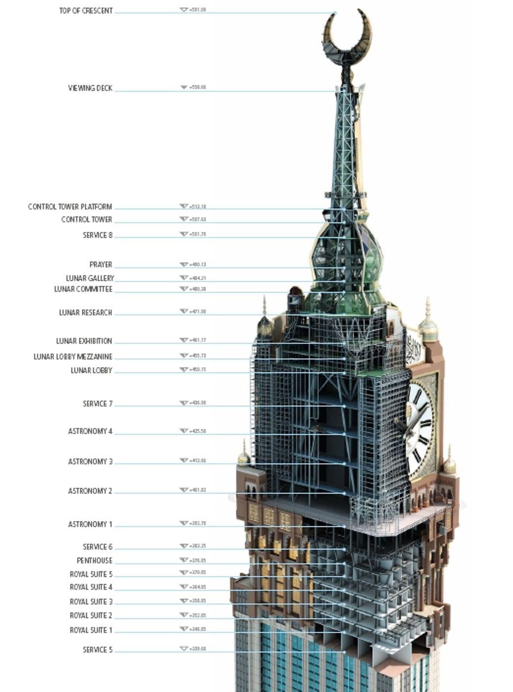 clock-details | Mega structures: Makka in 2019 | Tower, Islamic