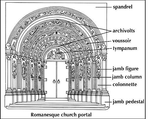 Romanesque Portal 800 1150