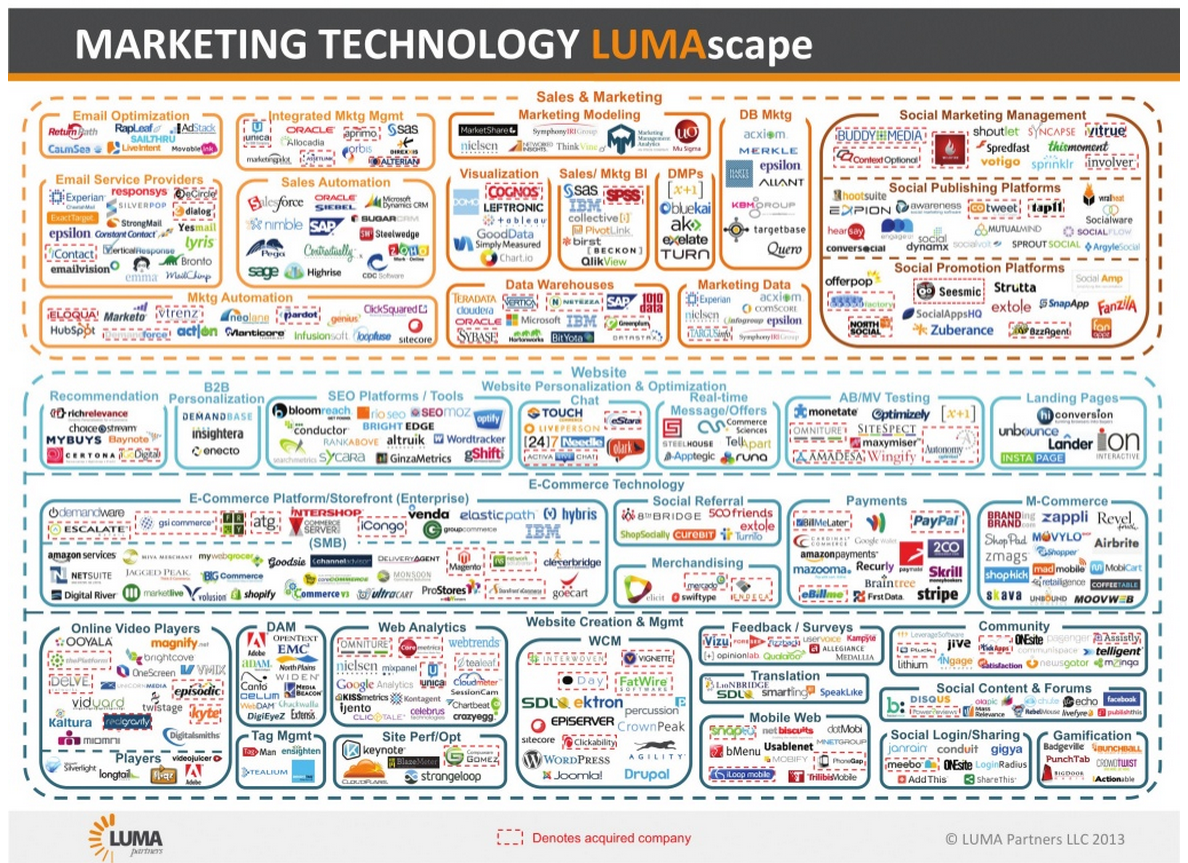 The Insanity Of The Marketing Technology Landscape Luma Partners Marketing Technology Infographic Marketing Digital Marketing Infographics