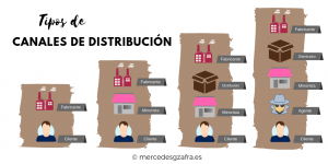 Tipos De Canales De Distribucion Mercedesgzafra Canales De Distribucion Estrategias De Marketing Canales