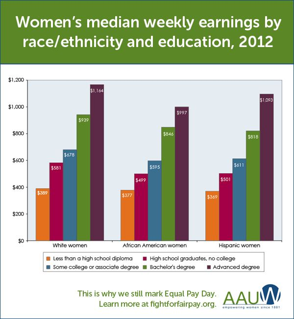 Chart Showing Women S Weekly Earnings By Race And Education Wage Gap Gender Pay Gap Women Salary