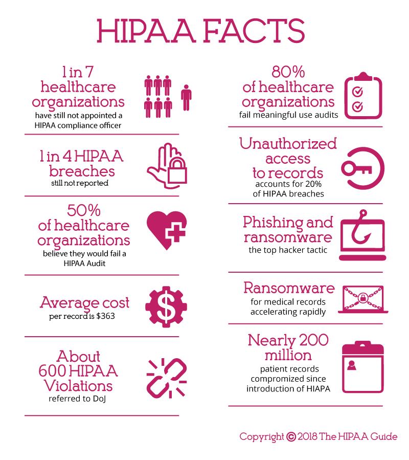 Hipaa For Dummies With Images Hipaa Compliance Hipaa