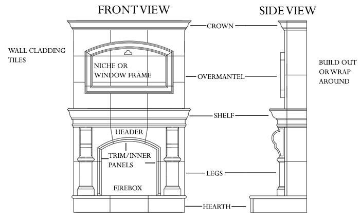 Anatomy Of A Fireplace Mantel Part Of Your Surround Facing
