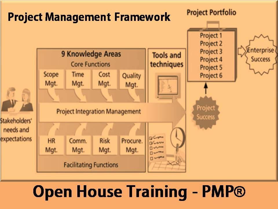 introduction to project management framework   pmp