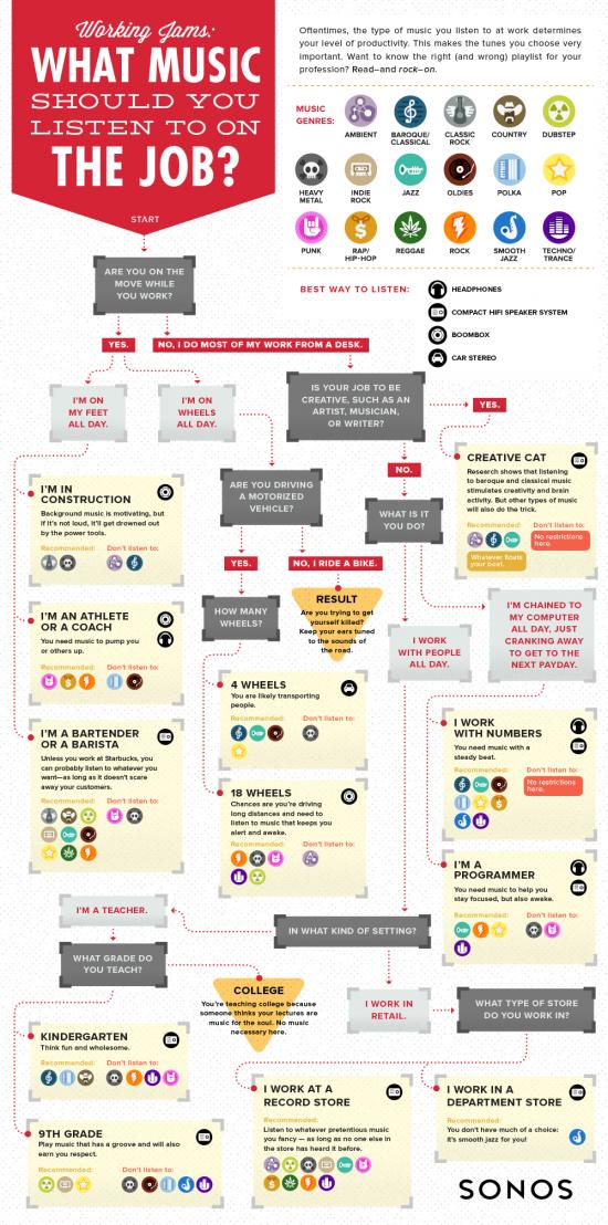 Ti dirò ce musica ascolti in base al tipo di lavoro che fai :D #music #infographic #mood