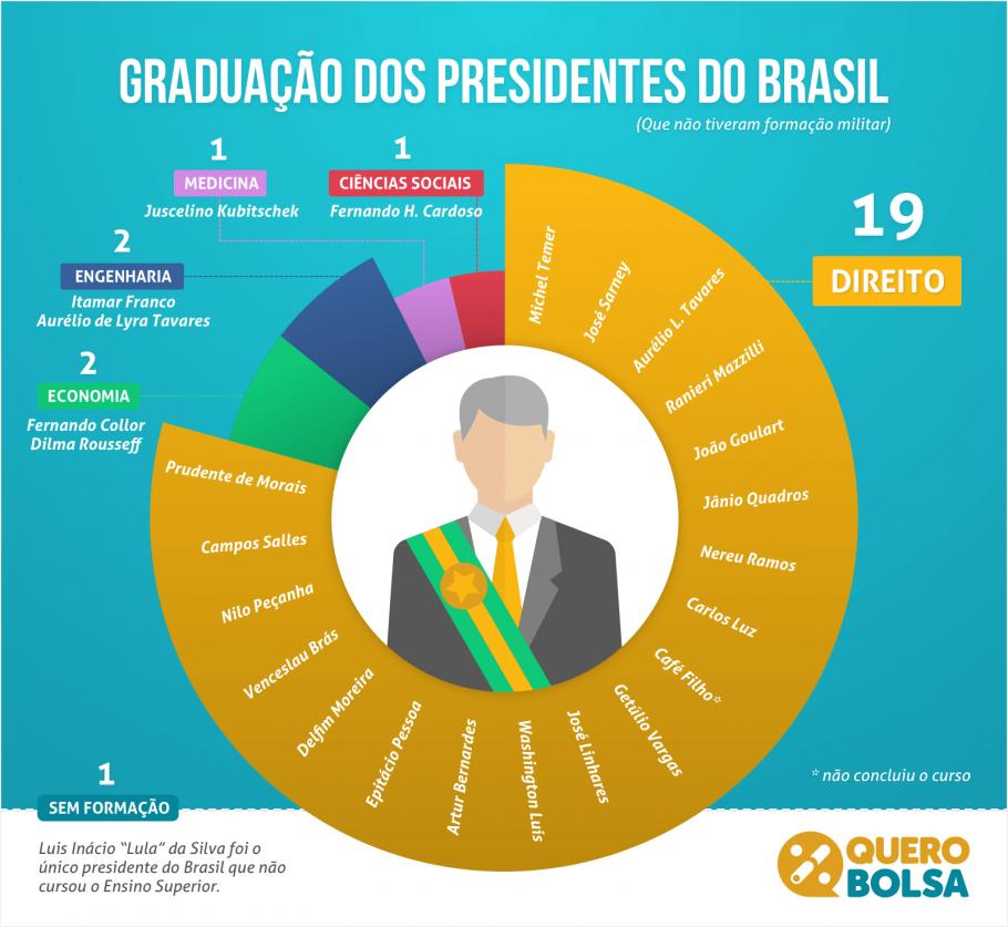 Qual é o curso da maioria dos presidentes do Brasil