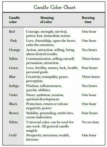 Candle Color Meaning Chart Heartpulsar