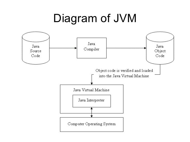 jvm diagram in java choice image how to guide and refrence