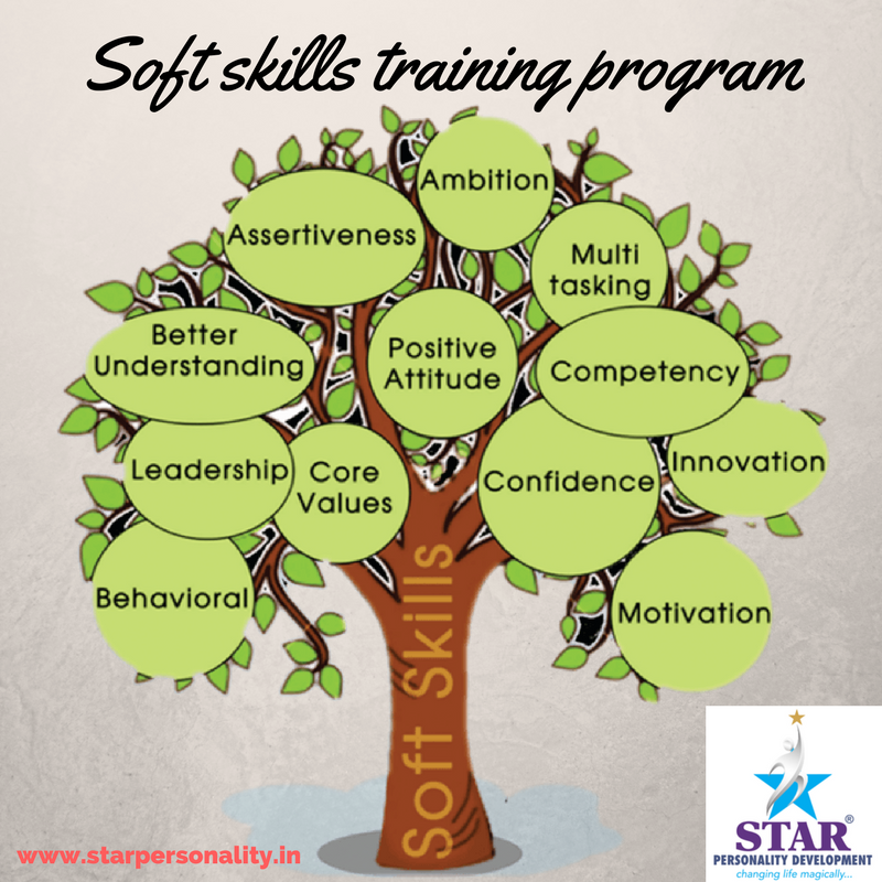 Soft Skills Training Courses Offered By Star Personality Development Cover Fourteen Topics Of Sof Soft Skills Training Improve Communication Skills Development