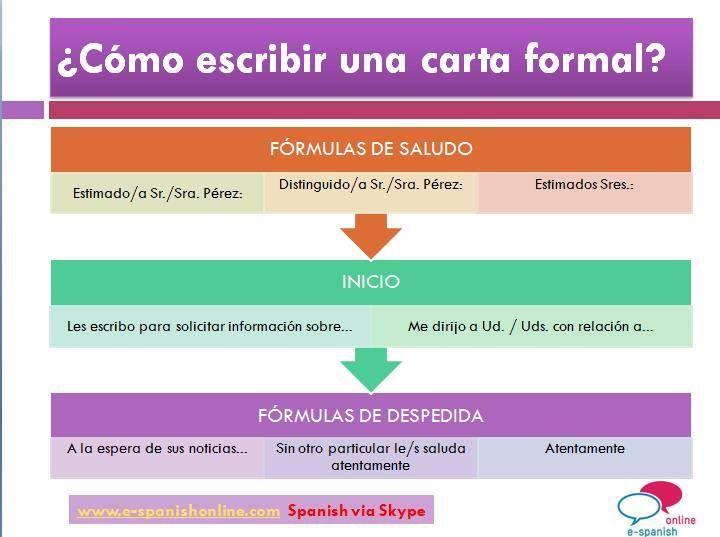B2 Fórmulas De Una Carta Formal Expresión Escrita Pinterest