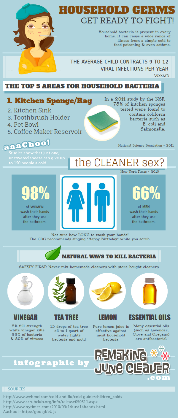 Household Germs - Infographic | Tips & Tricks for the Modern ...