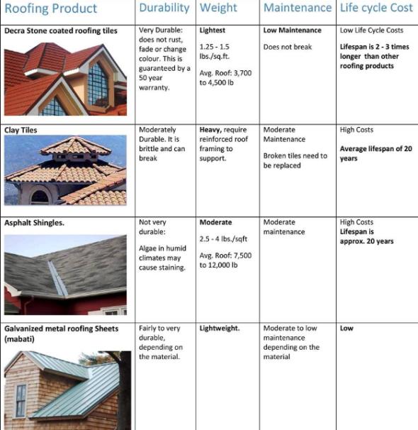 Decra Roofing Tiles Kenya Decra Roofing Roofing Roof Plan