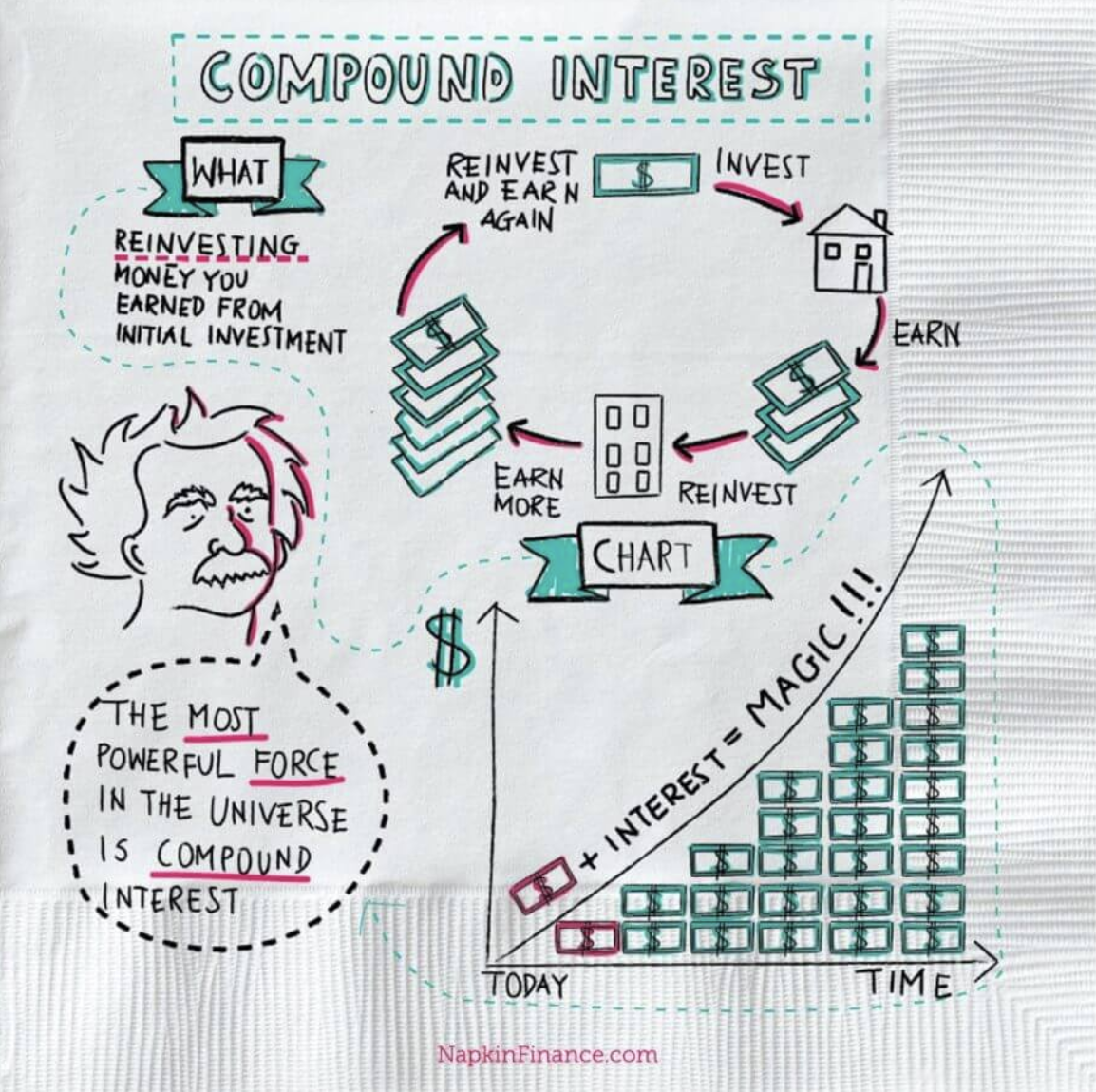 Napkin Finance Helps Explain Money Basics Money Concepts Economics Lessons Finance Investing