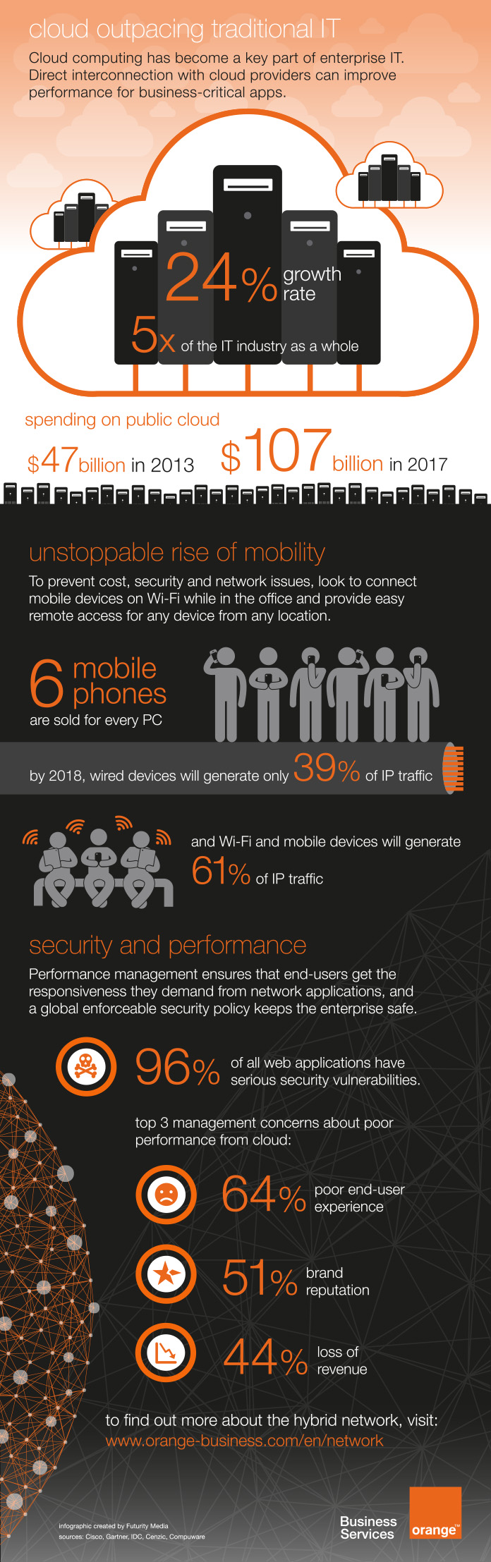 Orange Business Services Hybrid Network Infographic