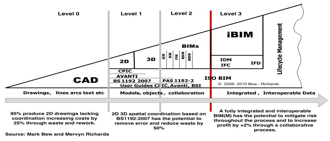 A Democratic Kind Of Bim Bim Diagram Building Information Modeling Bim User Guide