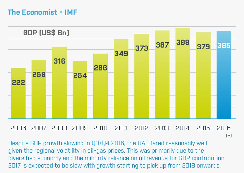 United Arab Emirates Economy 2015 in 2020 United arab